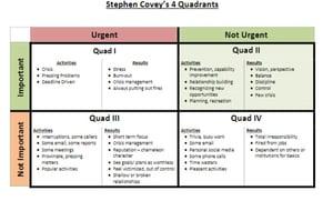 quadrant of activities